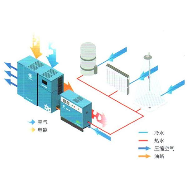 BER空压机余热回收装置